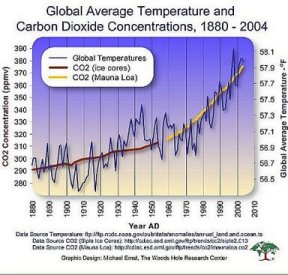 carbon-dioxide-and-temperature